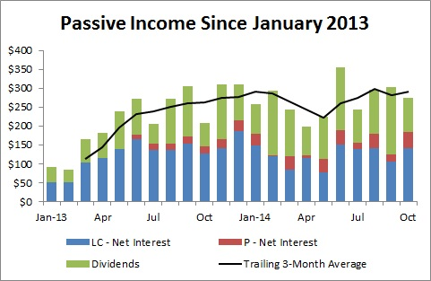 Passive Income and Pageviews - October 2014 - Passive Income Since January 2013