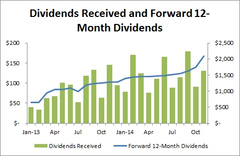 Passive Income and Pageviews - November 2014 - Dividends Received and 12-Month Forward Dividends