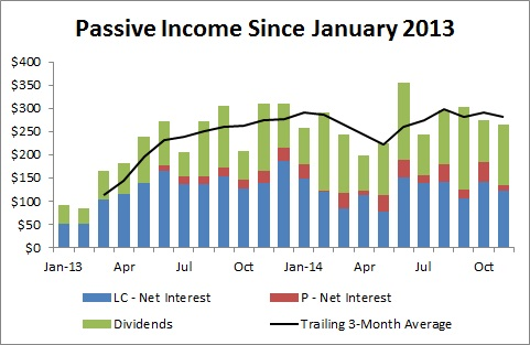 Passive Income and Pageviews - November 2014 - Passive Income Since January 2013