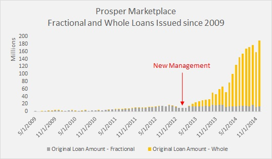 The Great Divide in P2P Lending - Institutional Demand and the Little Guy - Fractional and Whole Loan Amounts Issued 2009-2014