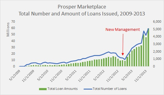 The Great Divide in P2P Lending - Institutional Demand and the Little Guy - Loan volume for Prosper 2009-2013
