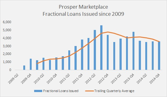 The Great Divide in P2P Lending - Institutional Demand and the Little Guy - Number of Fractional Loans Issued since 2009