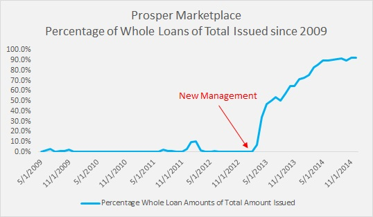 The Great Divide in P2P Lending - Institutional Demand and the Little Guy - Percentage of Loans Issued to Insititutions
