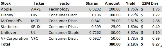December No-Cost Dividend Growth Portfolio Purchses - Table of Activity