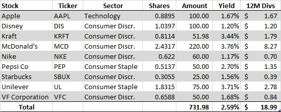 January No-Cost Dividend Growth Portfolio Purchses - Table of Activity