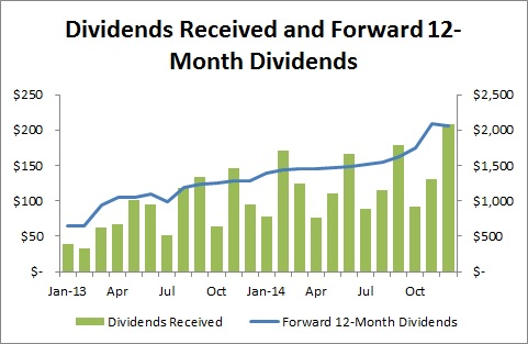 Passive Income and Pageviews - December and 2014 Goals Update - Dividends Received and Forward 12-Month Dividends
