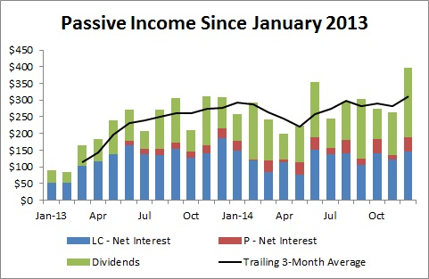 Passive Income and Pageviews - December and 2014 Goals Update - Passive Income Since January of 2013