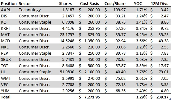 February No-Cost Dividend Growth Portfolio Purchses - Overall Portfolio