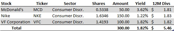 February No-Cost Dividend Growth Portfolio Purchses - Table of Activity