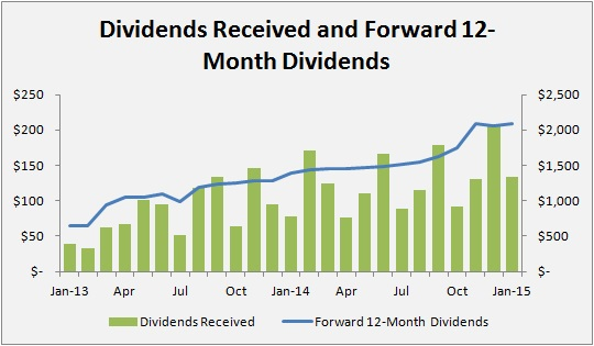 Passive Income Made Perfect - January 2015 PIMP Update - Dividends Received and 12-Month Forward Dividends