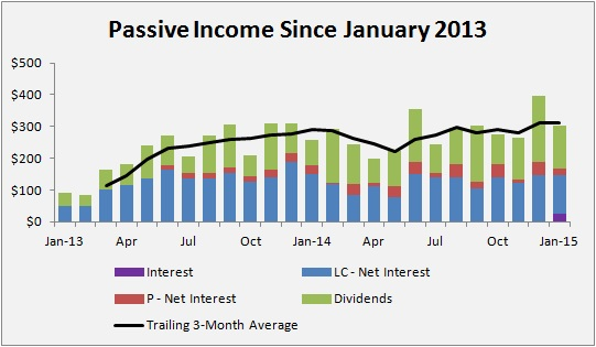 Passive Income Made Perfect - January 2015 PIMP Update - Passive Income Since January 2013