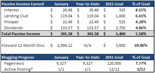 Passive Income Made Perfect - January 2015 PIMP Update - Passive Income Summary