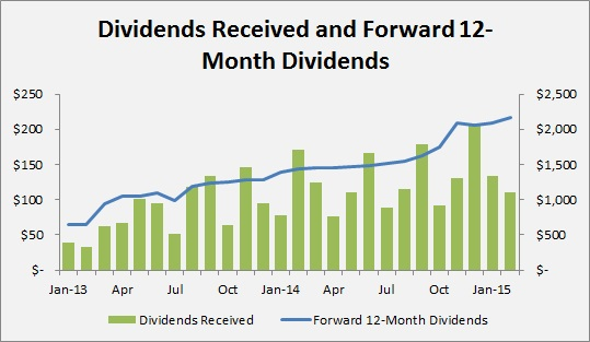 Passive Income Made Perfect - February 2015 PIMP Update - Dividends Received and Forward 12-Month Dividends