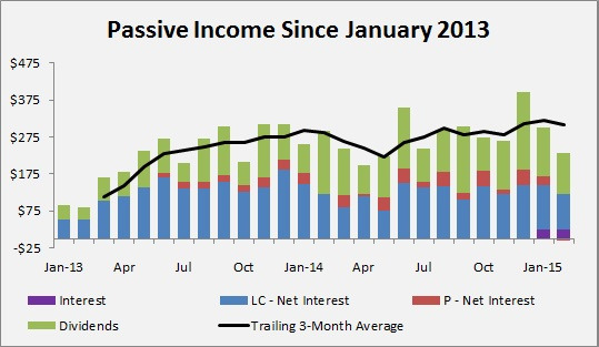 Passive Income Made Perfect - February 2015 PIMP Update - Passive Income Since January 2013