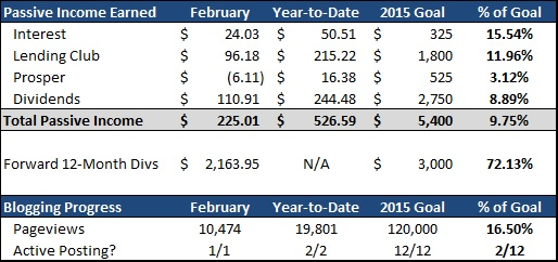 Passive Income Made Perfect - February 2015 PIMP Update - Passive Income Summary
